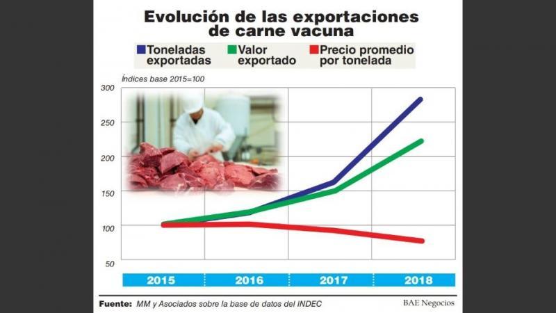 http://arbia.com.ar/imagenes/evolucion_carne.jpg